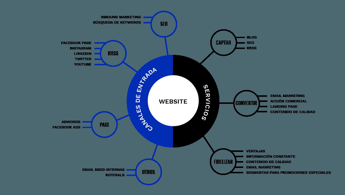 ecosistema-transformacion-digital